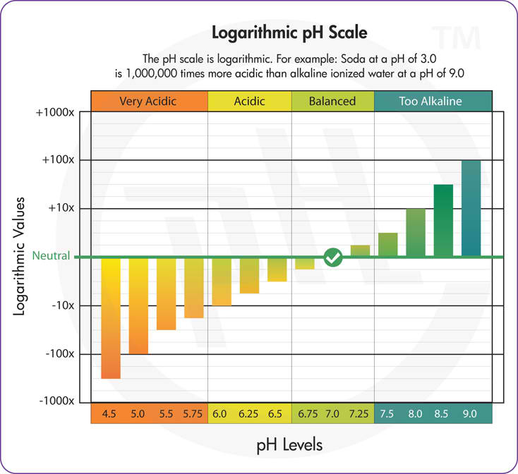 pHresh strips logarithmic scale