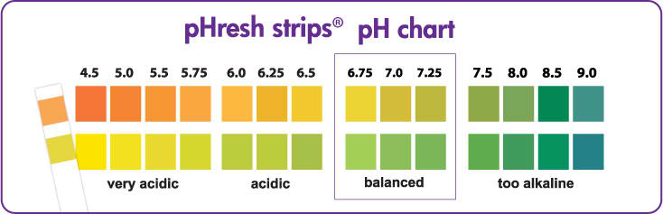 pHresh strips pH chart