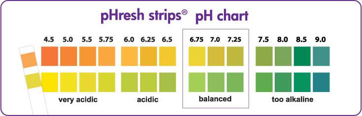 pHresh strips pH chart